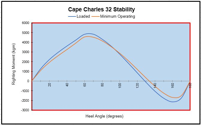 Stability curve of Cape Charles 32