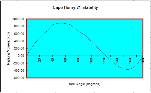 Stability curve of Cape Henry 21